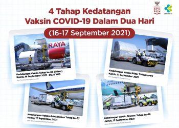 4 Tahap Kedatangan Vaksin COVID-19 Dalam Dua Hari (16-17 September 2021)