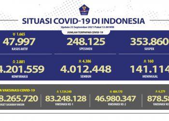 Angka Kesembuhan COVID-19 Terus Meningkat Mencapai 4.012.448 Orang - Berita Terkini