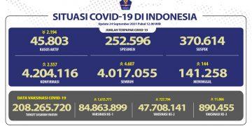 Angka Kesembuhan COVID-19 Terus Meningkat Mencapai 4.017.055 Orang - Berita Terkini