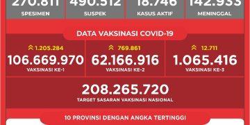 Data Vaksinasi COVID-19 (Update per 16 Oktober 2021)