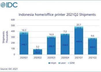 IDC: Pasar Printer Indonesia Melambat Pada Q2-2021 - Selular.ID