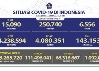 Kesembuhan COVID-19 Bertambah Mencapai 4.080.351 Orang - Berita Terkini