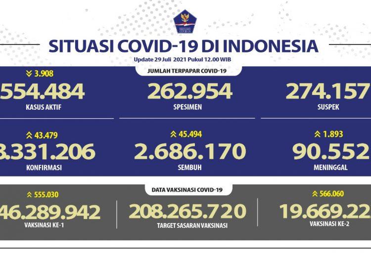 Pasien Sembuh COVID-19 Bertambah Lagi Sebanyak 45.494 Orang Per Hari - Berita Terkini