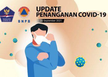 Percepatan Penanganan COVID-19 di Indonesia (Update per 20 September 2021) - Berita Terkini