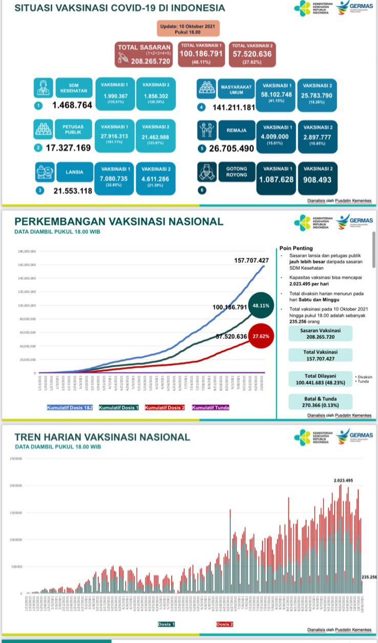 Vaksinasi COVID-19 di Indonesia Tembus 100 Juta Orang
