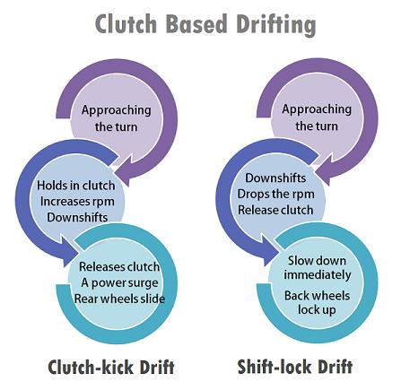 Begini Nih Cara Kerja Drifting, Teknik dan Seputar Kompetisi